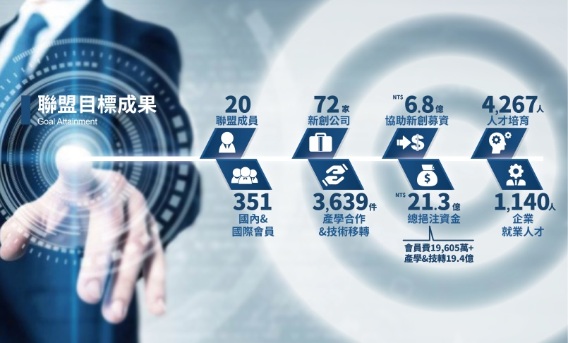 GLORIA – Academia-Industry Collaboration Achievements Successfully Exceed NT$2.1 Billion in 3 Years